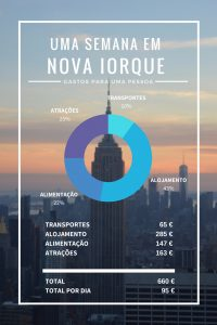 É possível visitar Nova Iorque com um orçamento apertado! Neste post partilhamos as melhores dicas, onde poupar e onde gastar! Apresentamos em detalhe todos os nossos custos numa semana na cidade.